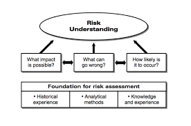 HAZOP Risk Assessments Studies
